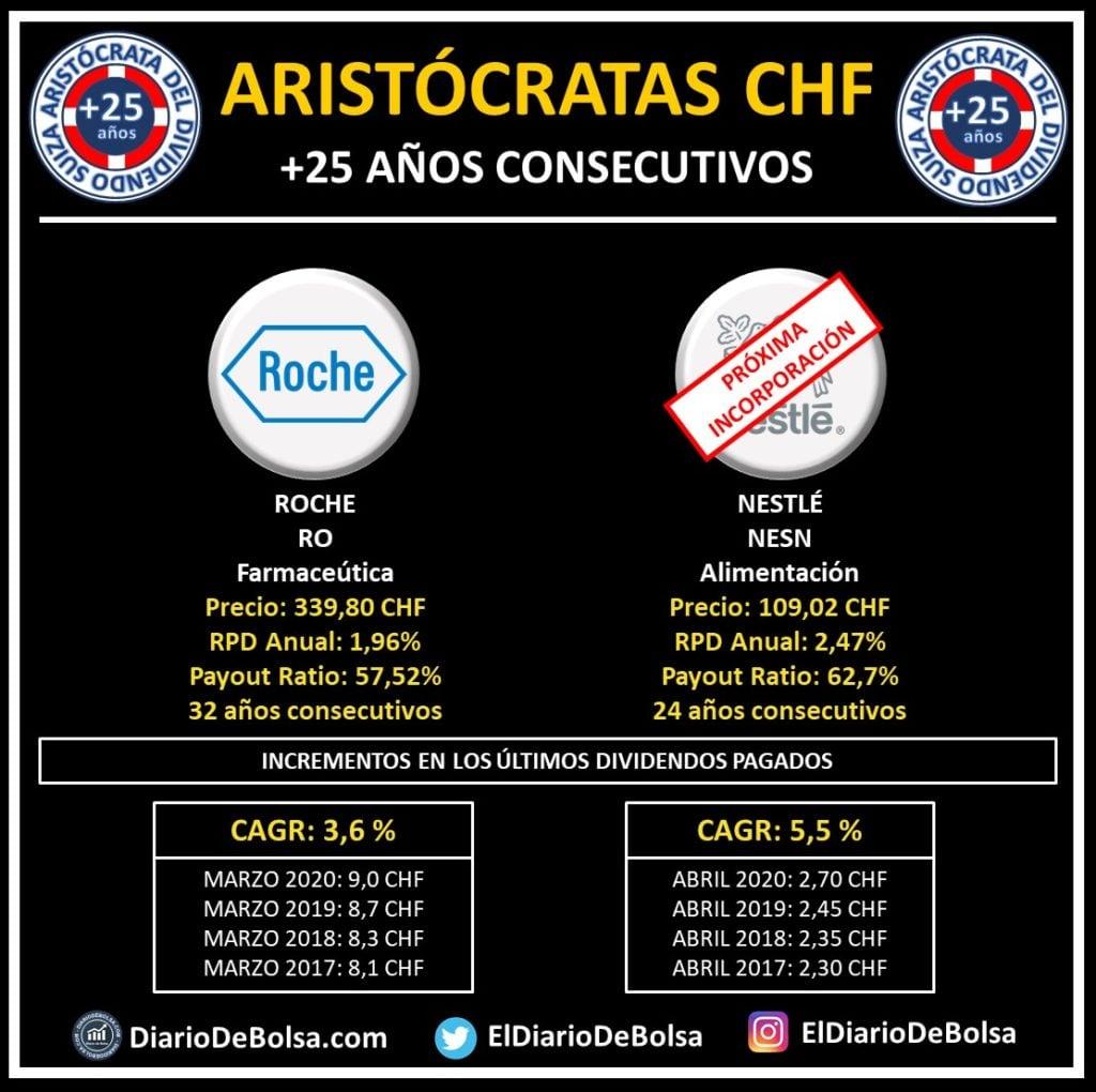 Aristócratas del dividendo SUIZA (CHF) con más de 25 años de incrementos consecutivos del dividendo: la farmacéutica Roche (RO) y próximamente Nestlé (NESN). SWISS Dividend Aristocrats