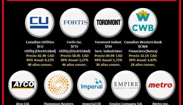 logos empresas aristocratas del dividendo de Canada