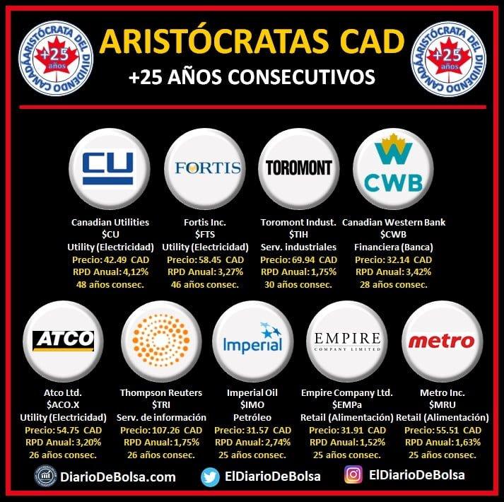 Canadian Dividend Aristocrats oAristócratas del dividendo Canadá (CAD) con más de 25 años de incrementos consecutivos del dividendo. Dentro de Canadá encontramos 9 empresas que cumplen los 25 años de incrementos anuales de dividendos y se podrían considerar verdaderas aristócratas del dividendo. Dentro del listado encontramos:- 3 empresas eléctricas: Canadian Utilities $CU, Fortis $FTS y Atco $ACO.X- 1 empresa de alquiler de maquinaria industrial: Toromont Industries $TIH- 1 Banco: Canadian Western Bank $CWB- 1 Empresa de servicios de información: Thompson Reuters $TRI- 1 Empresa petrolera: Imperial Oil $IMO- 2 Empresas de distribución retail de alimentación Empire Company $EMPa y Metro $MRU