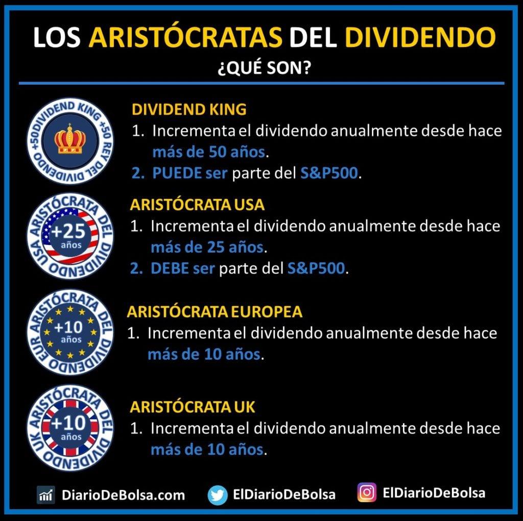 Aristócratas del dividendo USA, UK, EUROPA y Dividend Kings. ¿Qué son? ¿En qué se diferencian?