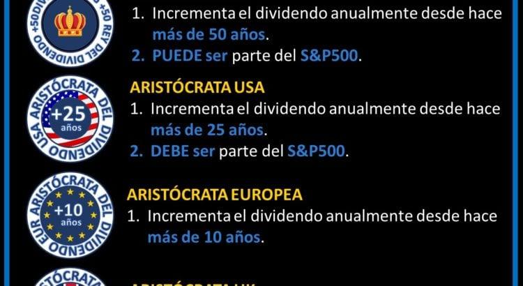 condiciones para ser aristócrata del dividendo en función del país