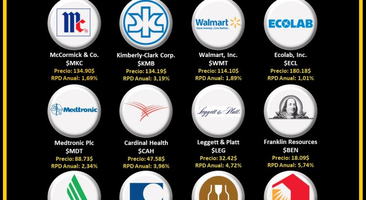 logos empresas aristocratas del dividendo que pagan en abril