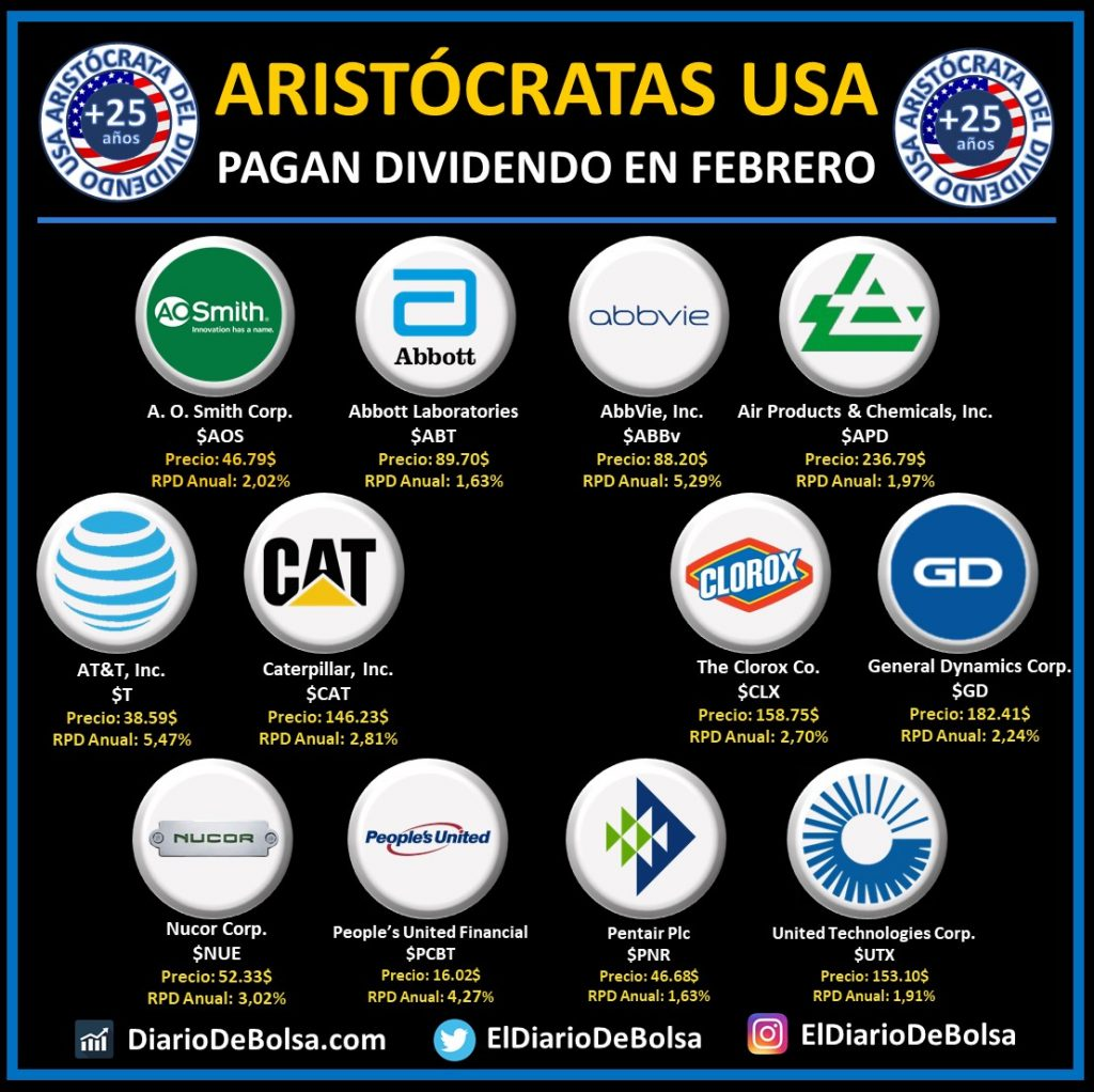 Aristócratas del dividendo que pagan dividendo en febrero: A.O. Smith (AOS), Abott Laboratorioes (ABT), ABBVie (ABBv), Air Products & Chemicals Inc (APD), AT&T (T), Caterpillar (CAT), Clorox (CLX), General Dynamics Corp (GD), Nucor Corp (NUE), People´s United Financial (PCBT), Pentair (PNR), United Technologies Corp (UTX)