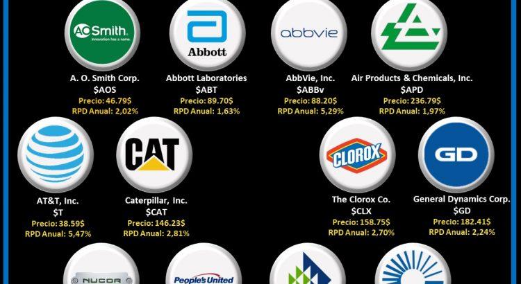logos empresas aristocratas del dividendo que pagan en febrero