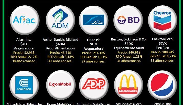 logos empresas aristocratas del dividendo que pagan en marzo