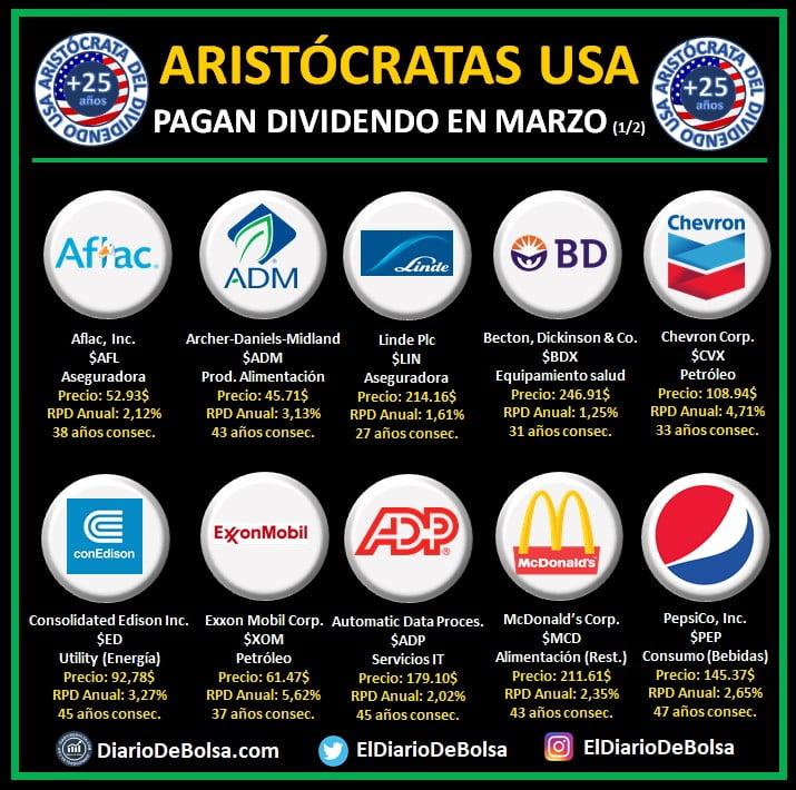 Aristócratas del dividendo que pagan dividendo en marzo (1/2): Aflac (AFL), Archer Daniels Midland (ADM), Linde (LIN), Becton Dickinson & Co (BDX), Chevron Corp (CVX), Consolidated Edison (ED), Exxon Mobil Corp (XOM), Automatic Data Process (ADP), McDonalds Corp (MCD), Pepsico (PEP)