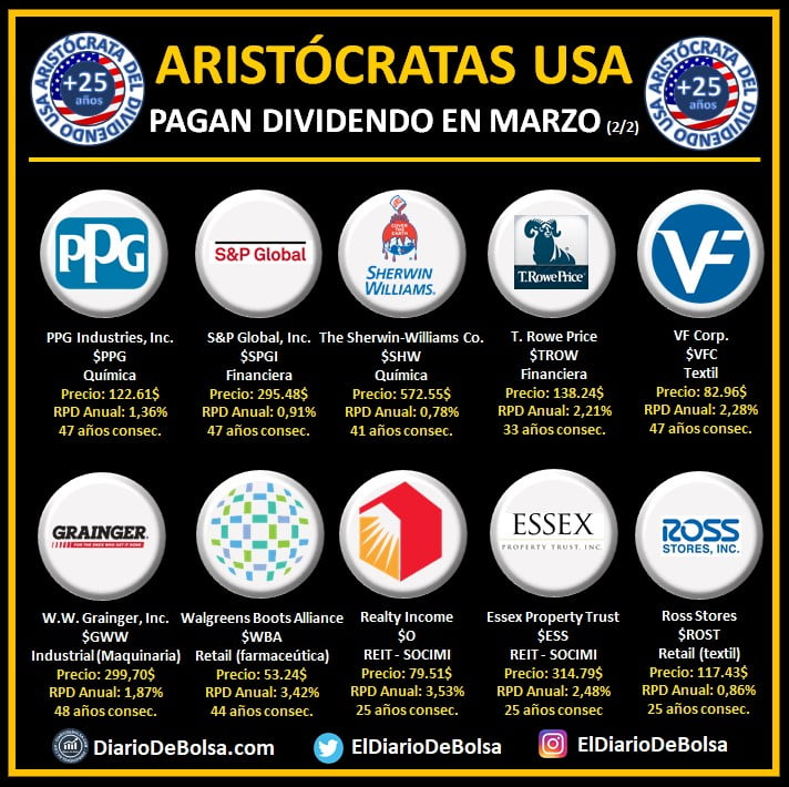 Aristócratas del dividendo que pagan dividendo en marzo (2/2): PPG Industries (PPG), S&P Global (SPGI), The Sherwin-Williams Co (SHW), T. Rowe PRice (TROW), VF Corp (VFC), W.W. Grainger Inc (GWW), Walgreens Boots Alliance (WBA), Realty Income (O), Essex Property Trust (ESS), Ross Stores (ROST)