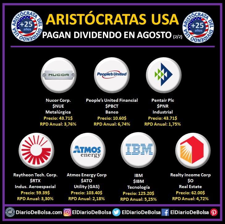 Aristócratas del dividendo que pagan dividendo en agosto: Nucor (NUE), People´s United Financial (PBCT), Pentair PLC (PNR), Raytheon Tech (RTX), Atmos Energy Corp (ATO), IBM y Realty Income Corp (O)