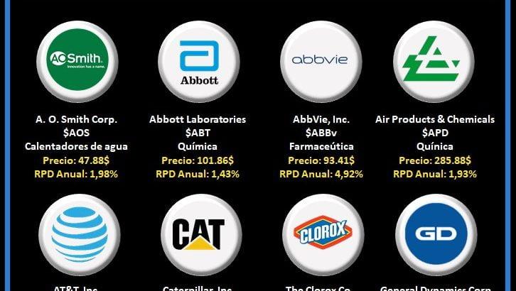 logos empresas aristocratas del dividendo que pagan en agosto