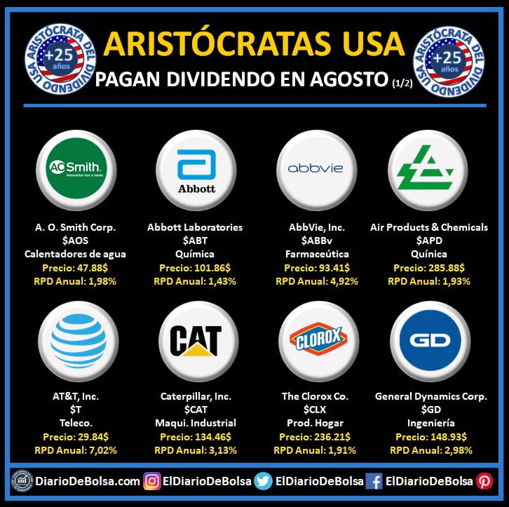 Aristócratas del dividendo que pagan dividendo en agosto: AO Smith (AOS), Abbott Laboratories (ABT), Abbvie (ABBV), Air Products & Chemicals (APD), AT&T (T), Caterpillar (CAT), Clorox (CLX) y General Dynamics Corp (GD)