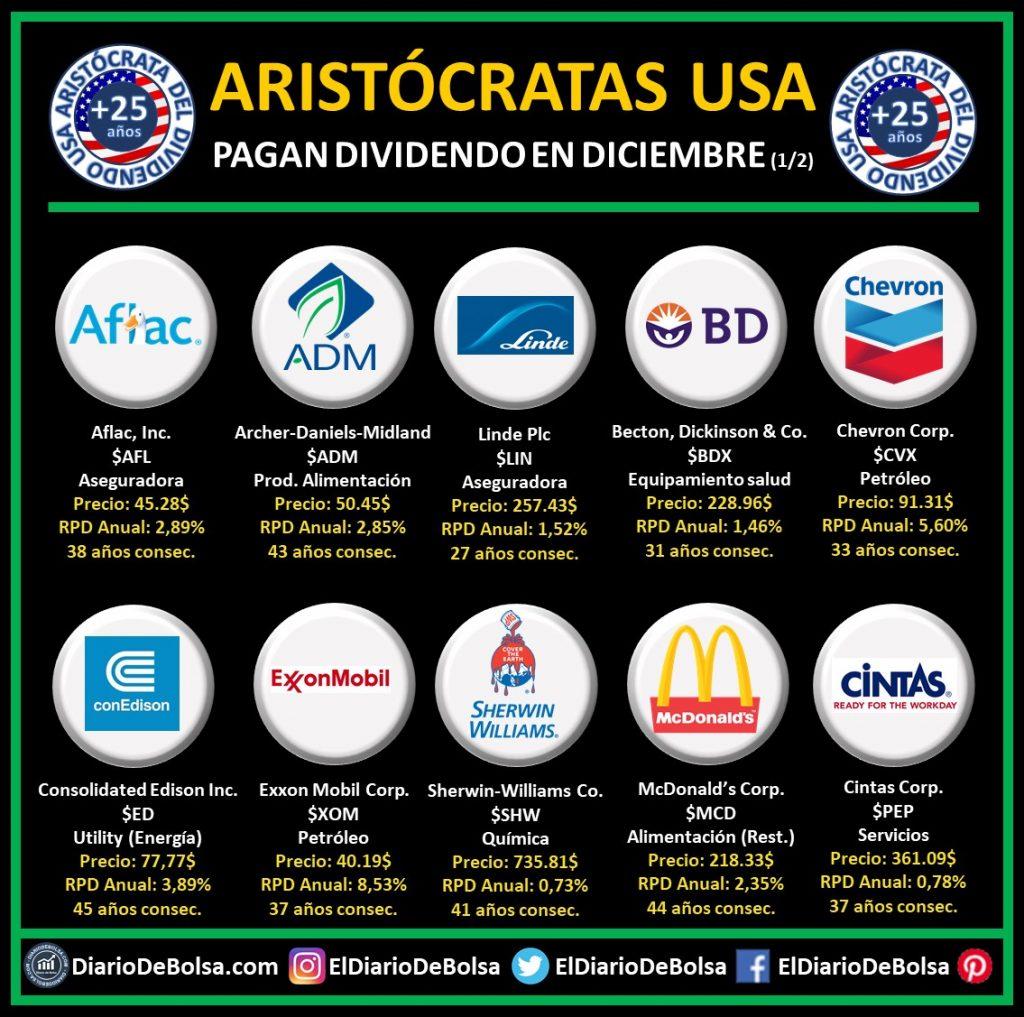 Aristócratas del dividendo americanas USA (más de 25 años de incrementos consecutivos del dividendo) que pagan dividendo en diciembre (1/2): Aflac (AFL), Archer-Daniels-Midland (ADM), Linde PLC (LIN), Becton Dickson & Co (BDX), Chevron Corp (CVX), Consolidated Edison Inc (ED), Exxon Mobil Corp (XOM), Sherwin Williams Co (SHW), McDonald´s Corp (MCD), Cintas Corp (CTAS)