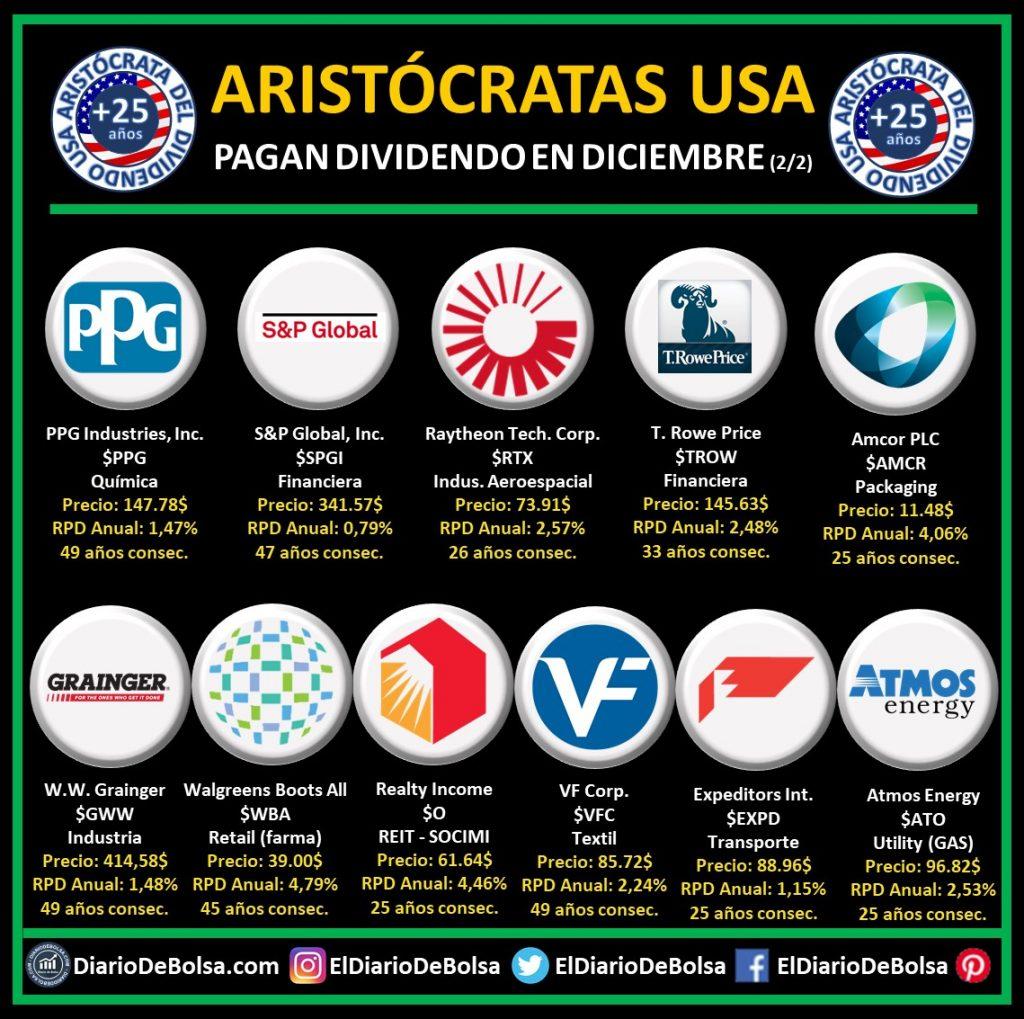 Aristócratas del dividendo americanas USA (más de 25 años de incrementos consecutivos del dividendo) que pagan dividendo en diciembre (2/2):  PPG Industries (PPG), S&P Global Inc (SPGI), Raytheon Tech Corp (RTX), T Rowe Price (TROW), Amcor PLC (AMCR), W. W. Grainger (GWW), Walgreens Boots Alliance (WBA), Realty Income (O), VF Corp (VFC), Expeditors Internacional Washington (EXPD), Atmos Energy (ATO)