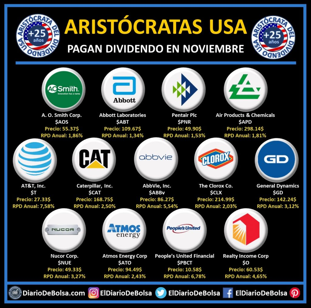 Aristócratas del dividendo que reparten dividendo en el mes de noviembre: A. O. Smith (AOS), Abboutt Laboratories (ABT), Pentair (PNR), Air Products & Chemicals (APD). AT&T (T), Caterpillar (CAT), Abbvie (ABBV), The Clorox Co (CLX), General Dynamics (GD), Nucor Corp (NUE), Atmos Energy (ATO), People´s United Financial (PBCT) y Realty Income Corp (O)