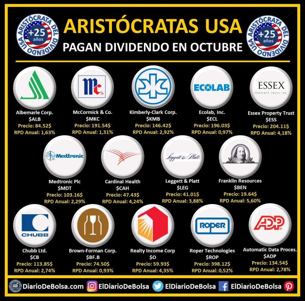 Aristócratas del dividendo que reparten dividendo en el mes de octubre: Albemarle Corp (ALB), McCormick & Co (MKC), Kimberly-clark Corp (KMB), Ecolab (ECL), Essex Property Trust (ESS), Medtronic PLC (MDT), Cadinal Health (CAH), Leggett & Platt (LEG), Franklin Resources (BEN), Chubb Ltd (CB), Brown-Forman (BF.B), Realty Income Corp (O), Roper Technologies (ROP), Automatic Data Proces. (ADP)