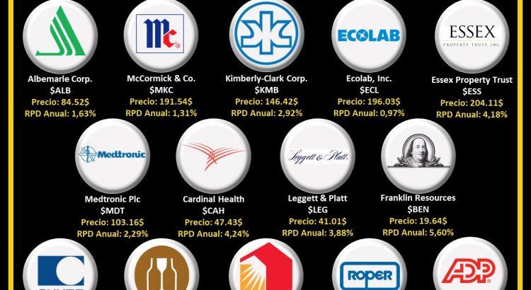 logos empresas aristocratas del dividendo que pagan en octubre