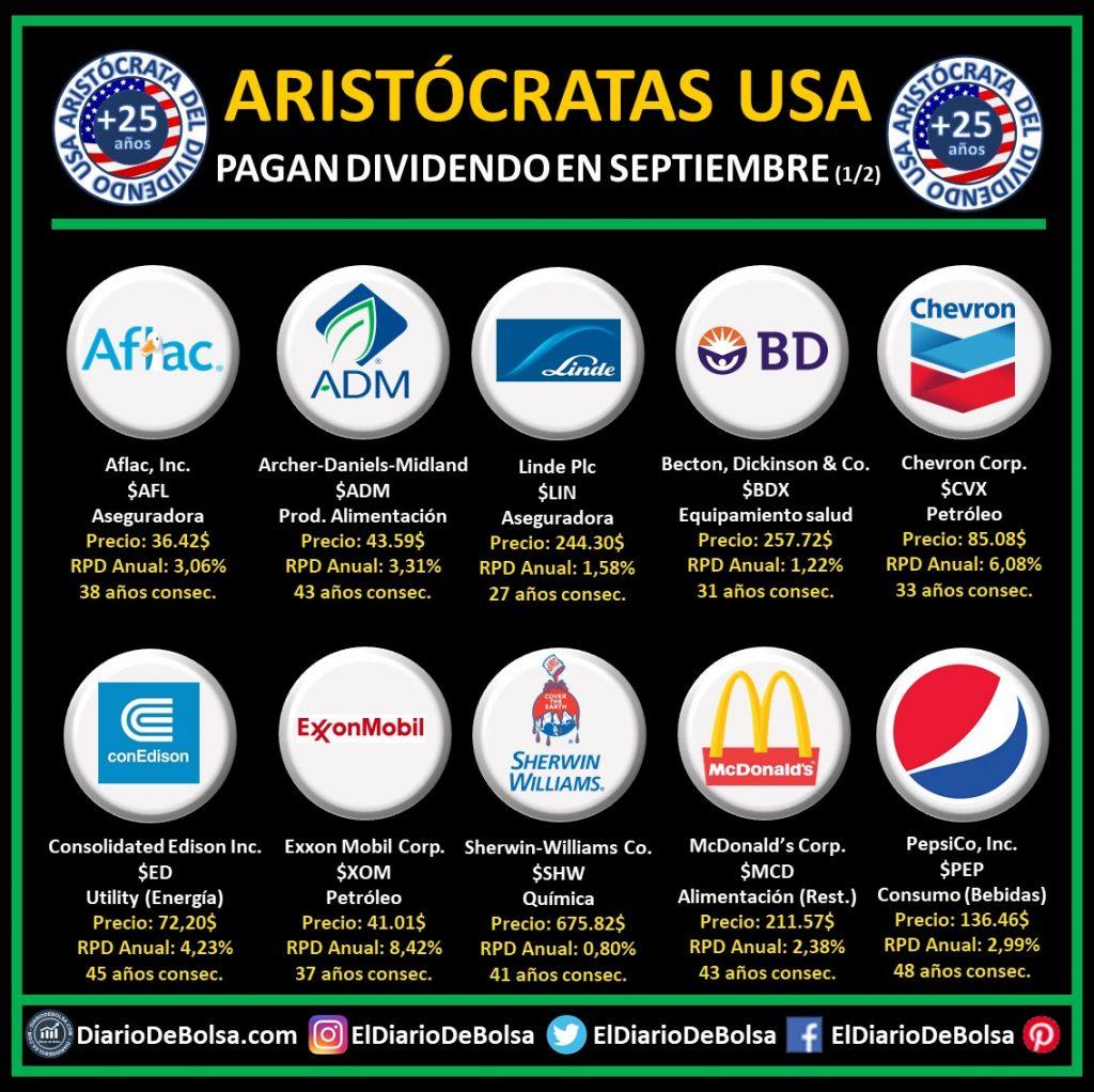 Aristócratas del dividendo que reparten dividendo en el mes de septiembre (1/2): Aflac (AFL), Archer Daniel Midland (ADM), Linde Plc (LIN), Becton, Dickson & CO (BDX), Chevron Corp (CVX), Consolidated Edison (ED), Exxon Mobil Corp (XOM), Sherwin Williams Co (SHW), McDonalds Crop (MCD), Pepsico (PEP)