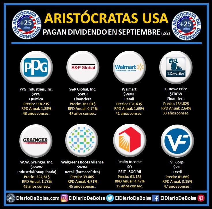 Aristócratas del dividendo que reparten dividendo en el mes de septiembre (2/2): PPG Industries (PPG), S&P Global (SPGI), Walmart (WMT), T Rowe Price (TROW), W.W. Grainger Inc (GWW), Walgreens Boots Alliance (WWBA), Realty Income (O) y VF Corp (VFC)