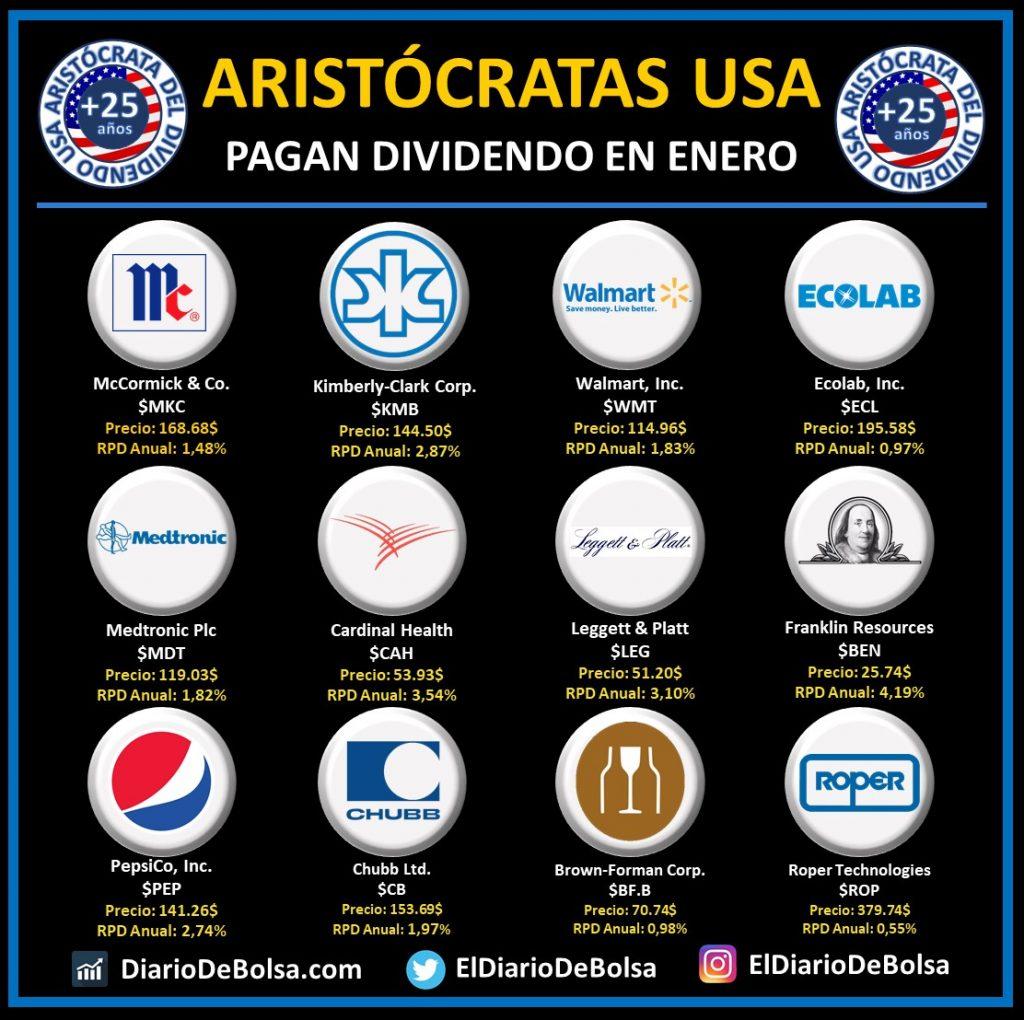 Aristócratas del dividendo que pagan dividendo en enero: McCormick & Co (MKC), Kimberly-Clark Corp (KMB), Walmart Inc (WMT), Ecolab (ECL), Medtronic Plc (MDT), Cardinal Health (CAH), Leggett & Platt (LEG), Franklin Resources (BEN), Pepsico (PEP), Chubb (CB), Brown-Forman Corp (BF.B), Roper Techonlogies (ROP)