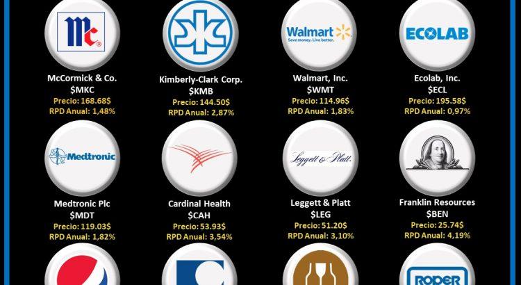 logos empresas aristocratas del dividendo que pagan en enero
