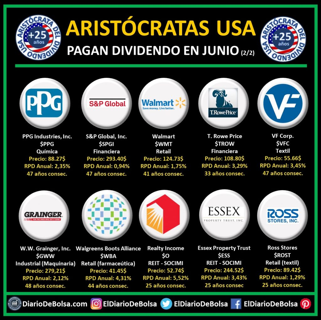 Aristócratas del dividendo que pagan dividendo en junio: PPG Industries (PPG), S&P Global (SPGI), Walmart (WMT), T. Rowe Price (TROW), VF Corp (VFC), W.W.Grainger Inc (GWW), Walgreens Boots Alliance (WBA), Realty Income (O), Essex Property Trust (ESS), Ross Stores (ROST)