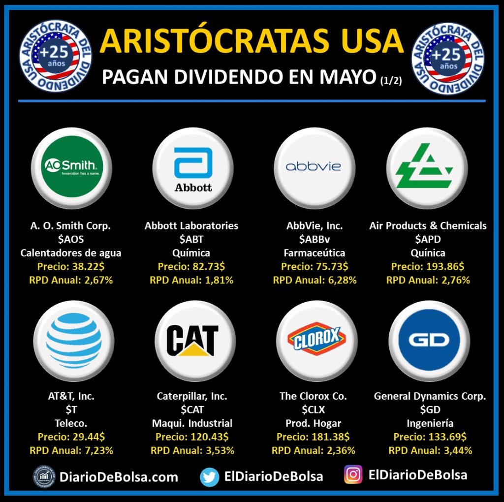 Aristócratas del dividendo que pagan dividendo en mayo: A.O. Smith (AOS), Abbott Laboratories (ABT), Abbvie Inc (ABBv), Air Products Chemicals (APD), AT&T (T), Caterpillar (CAT), Clorox Co (CLX), General Dynamics Corp (GD)