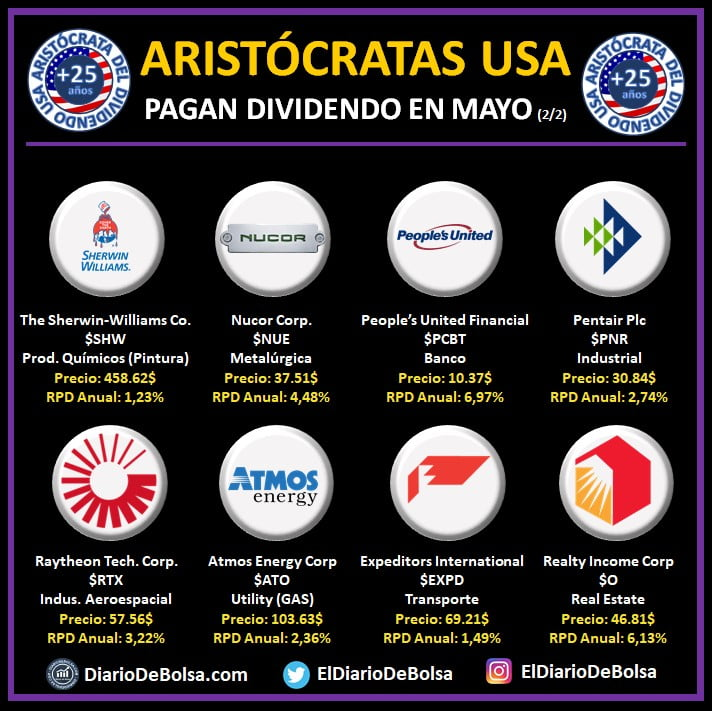 Aristócratas del dividendo que pagan dividendo en mayo: The Sherwin Williams Co (SHW). Nucor Corp (NUE), People's United Financial (PCBT), Pentair Plc (PNR), Raytheon Tech Corp (RTX), Atmos Energy Corp (ATO), Whasington Expeditors International (EXPD), Realty Income Corp (O)