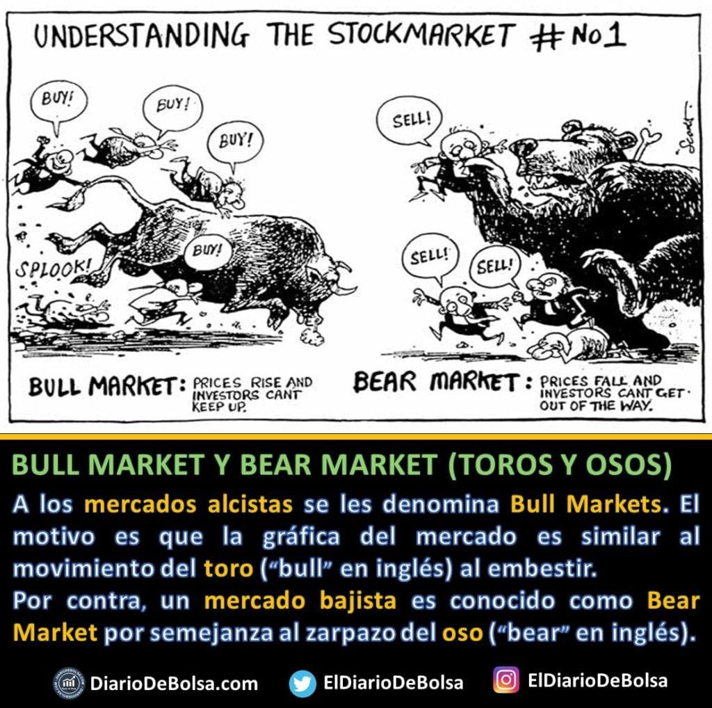 """Un """"Bull Market"""" es un mercado alcista (hay una clara tendencia alcista),  en el que las cotizaciones de las acciones están subiendo. El motivo es el parecido del aspecto gráfico de estos mercados con los toros y su forma de atacar, que es lanzando cornadas desde abajo hacia arriba. Los inversores que se posicionan en esta tendencia del mercado serían """"toros"""" (""""bulls"""" en inglés)El bear market o mercado bajista (hay una clara tendencia bajista) es un mercado en el que los precios sufren grandes caídas debido a un sentimiento de pesimismo en el mercado. El aspecto gráfico de estos mercados es semejante al movimiento que hace el oso al atacar con un zarpazo, de arriba a abajo. Los inversores que operan en él pretenden beneficiarse de estas bajadas para obtener una rentabilidad serían """"osos"""" (bears en inglés)."""