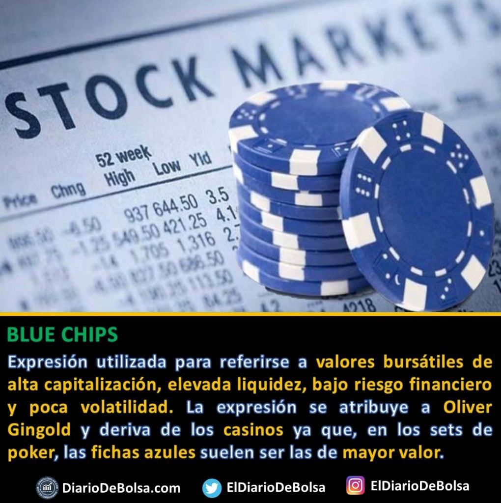 Definición acciones Blue chips