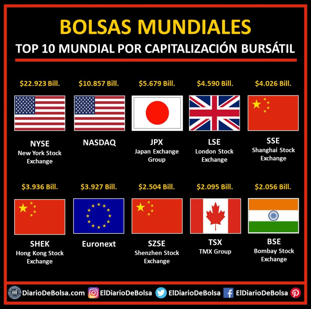 Top 10 de bolsas mundiales por capitalización bursátil