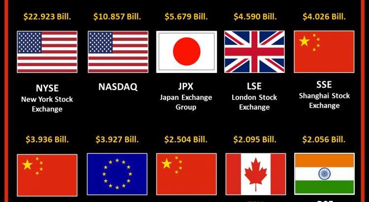 Top 10 de bolsas más grandes del mundo por capitalización bursátil