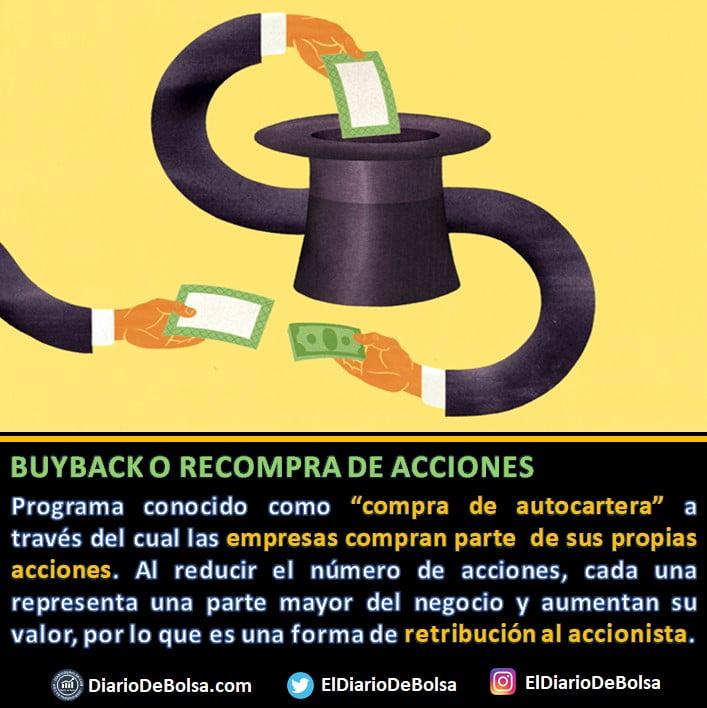 ¿Qué es un programa de recompra de acciones o buyback? la autocartera de una empresa