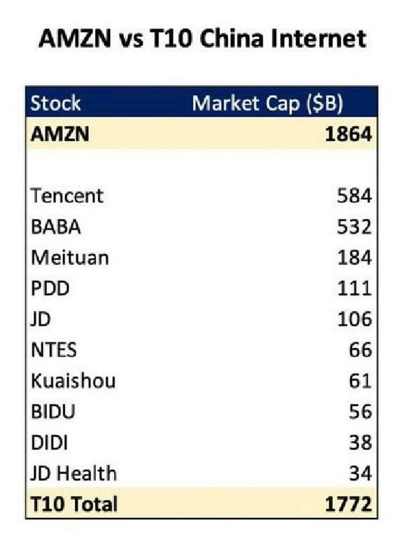 Capitalización de Amazon vs las 10 empresas más grandes de Internet chinas. ¿Es momento de invertir en China?
