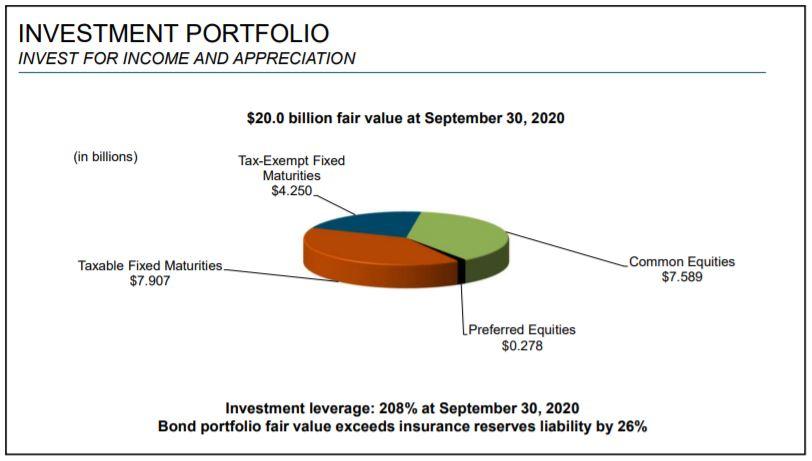 Composición de las inversiones de Cincinnati Financial Corp, aristócrata del dividendo y Dividend King