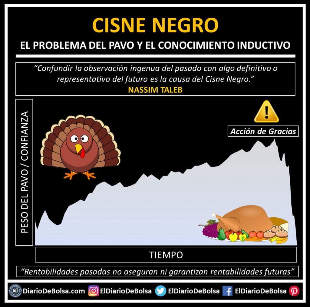 El concepto en bolsa del Cisne negro de Nassim Taleb. Efecto del pavo, el nivel de confianza y la cena de acción de gracias