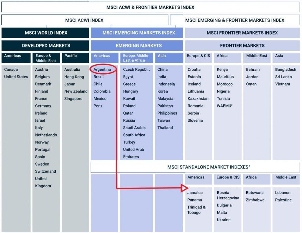 Clasificación de países según MSCI: Desarrollados, mercados emergentes (Emerging Markets) mercados frontera (Frontier Markets) y mercados independientes (Standalone Markets). Argentina pasará en noviembre 2021 de Emerging Markets a los Standalone o mercados independientes