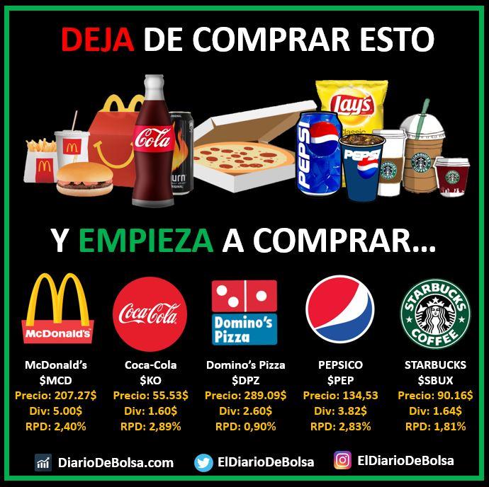 Cambiar hábitos de consumo como la comida basura (hamburguesas, patatas fritas, bebidas carbonatadas, pizzas) por inversión (McDonalds, Coca-Cola, Dominos, Pepsico, Starbucks))