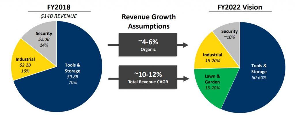 ´Previsión de crecimiento por área o línea de negocio de la aristócrata del dividendo y Dividend King (Stanley Black and Decker SWK)