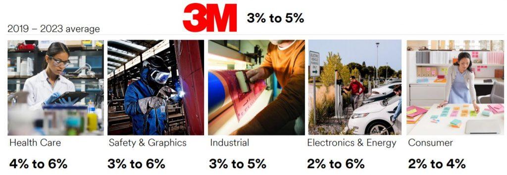 Crecimiento previsto de 3M (MMM) para el periodo 2019-2023 por línea de negocio