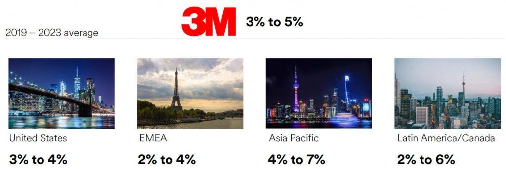 Crecimiento previsto de 3M (MMM) para el periodo 2019-2023 por área geográfica