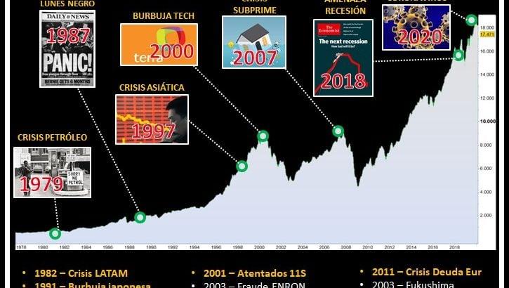 Gráfico bolsas y evolución a largo plazo con las grandes crisis de los últimos 50 años
