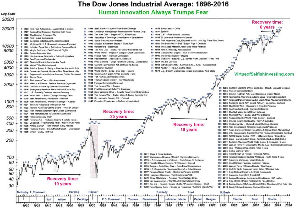 Periodos de crisis en la historia del Dow Jones Industriales