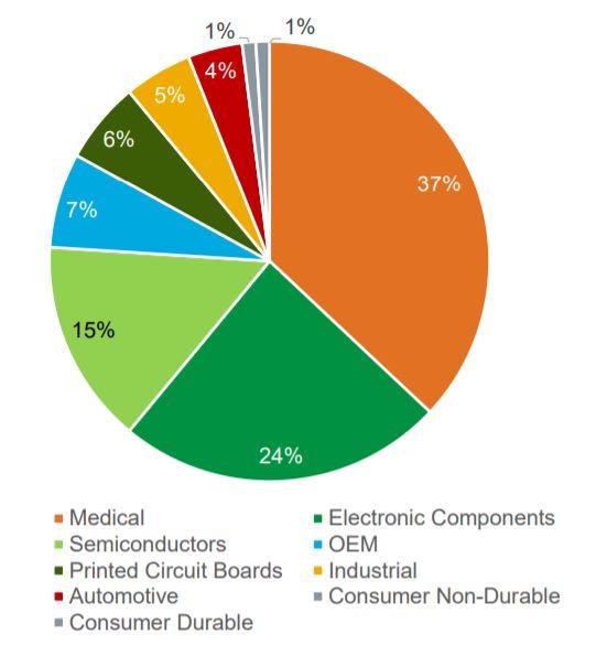 Diversificación por tipo de producto  de la aristócrata del dividendo y Dividend King, Nordson Corp
