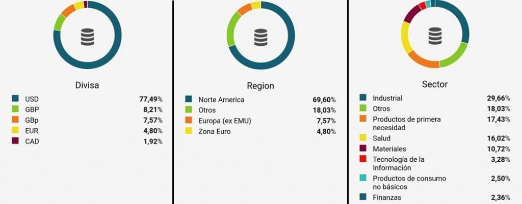 Diversificación cartera modelo Diariodebolsa.com por región divisa e industria