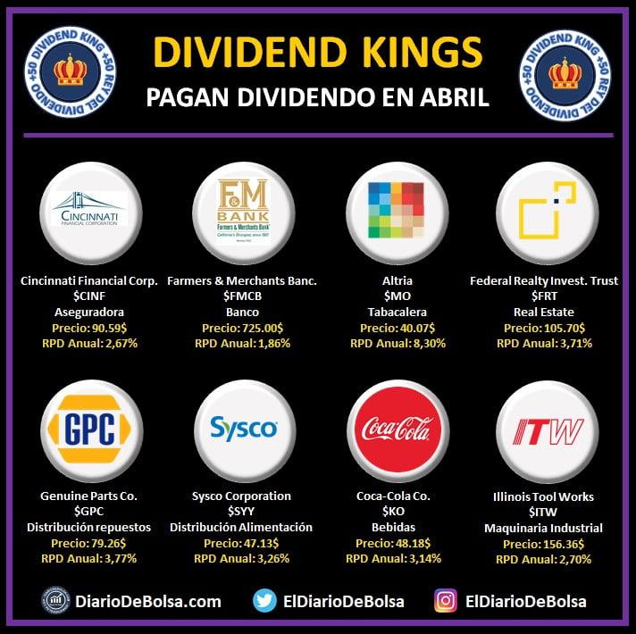 Dividend Kings o Reyes del Dividendo que pagan dividendo en el mes de abril: Cincinnati Financial Corp (CINF), Farmers & Merchants Banc (FMCB), Altria (MO), Federal Realty Investment Trust (FRT), Genuine Parts Co (GPC), Sysco Corporation (SYY), Coca-Cola Co (KO), Illinois Tool Works (ITW)