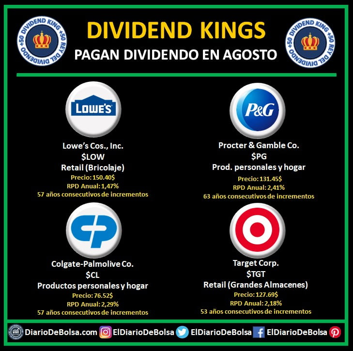 Dividend Kings o Reyes del Dividendo que pagan dividendo en agosto Lowe (LOW) Procter & Gamble (PG), Colgate-Palmolive (CL), Target Corp (TGT)