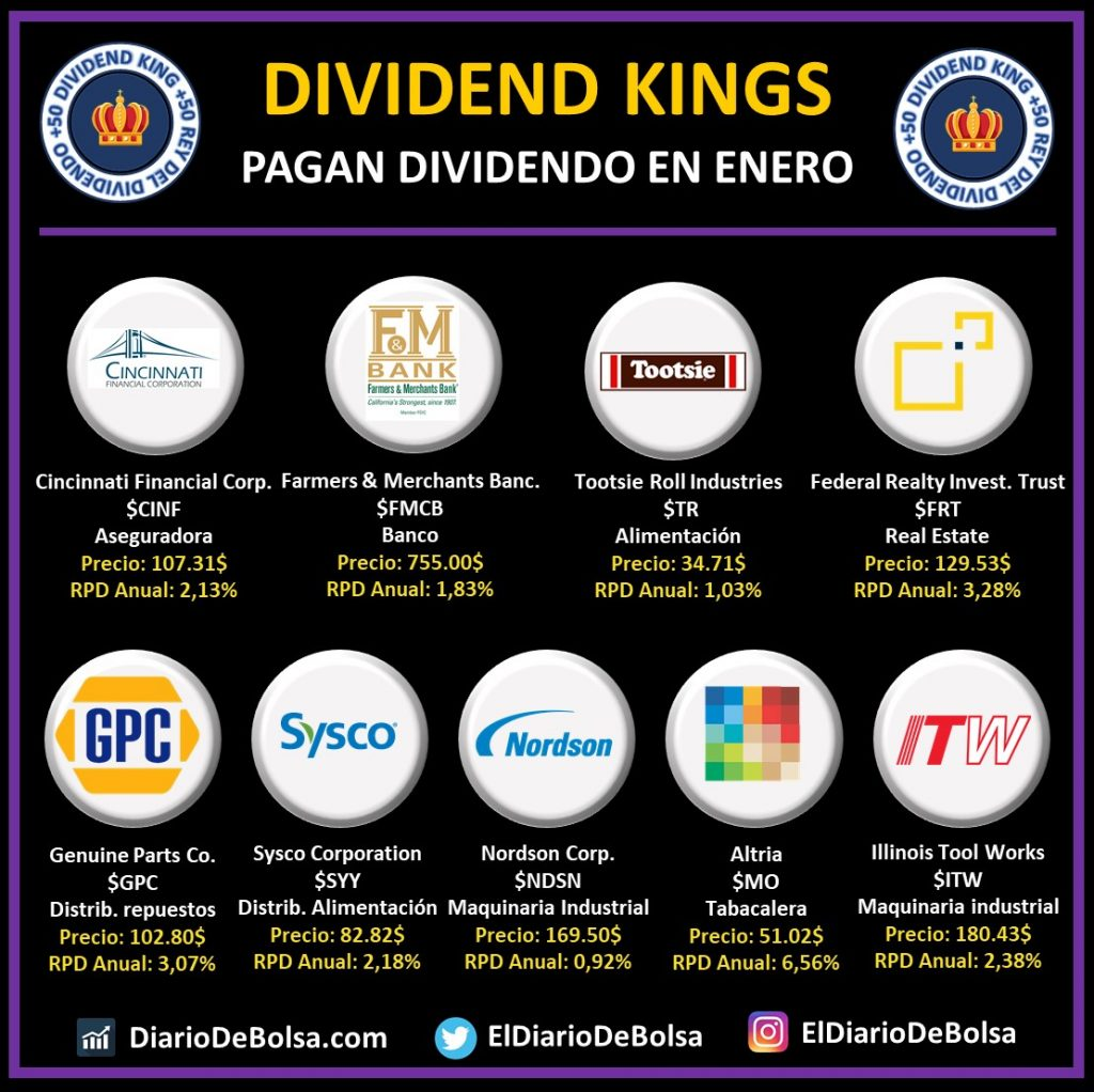 Dividend Kings o reyes del dividendo que pagan dividendo en enero: Cincinnati Financial Corp (CINF), Farmers & Merchants Banc (FMCB), Tootsie Roll Industries (TR), Federal Realty Investment Trust (FRT), Genuine Parts Co (GPC), Sysco Corporation (SYY), Nordson Corp (NDSN), Altria (MO), Illinois Tool Works (ITW)