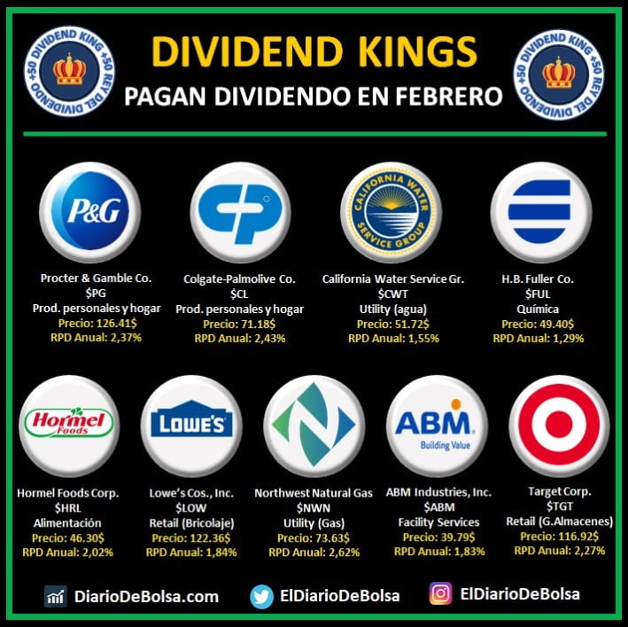 Dividend Kings o Reyes del Dividendo que pagan dividendo en febrero: Procter & Gamble Co (PG), Colgate-Palmolive (CL), California Water Service Group (CWT), H.B.Fuller Co (FUL), Hormel Foods Corp (HRL), Low´s (LOW), Northwest Natural Gas (NWN), ABM Industries (ABM), Target Corp (TGT)