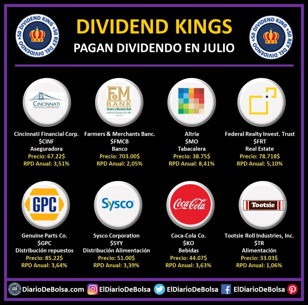 Dividend Kings o Reyes del Dividendo que pagan dividendo en julio: Cincinnati Financial Corp (CINF), Farmers & Merchants Banc (FMCB), Altria (MO), Federal Realty Investment Trust (FRT), Genuine Parts (GPC), Sysco Corporation (SYY), Coca-Cola (KO), Tootsie Roll Indutries (TR)