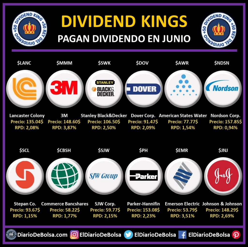 Dividend Kings o Reyes del Dividendo que pagan dividendo en junio: Lancaster Colony (LANC), 3M (MMM), Stanley Black&Decker (SWK), Dover Corp (DOV), American States Warter (AWR), Nordson Corp (NDSN), Stepan Co (SCL), Commerce Bancshares (CBSH). SJW Corp (SJW), Parket-Hannifin (PH), Emerson Electric (EMR), Johnson&Johnson (JNJ)