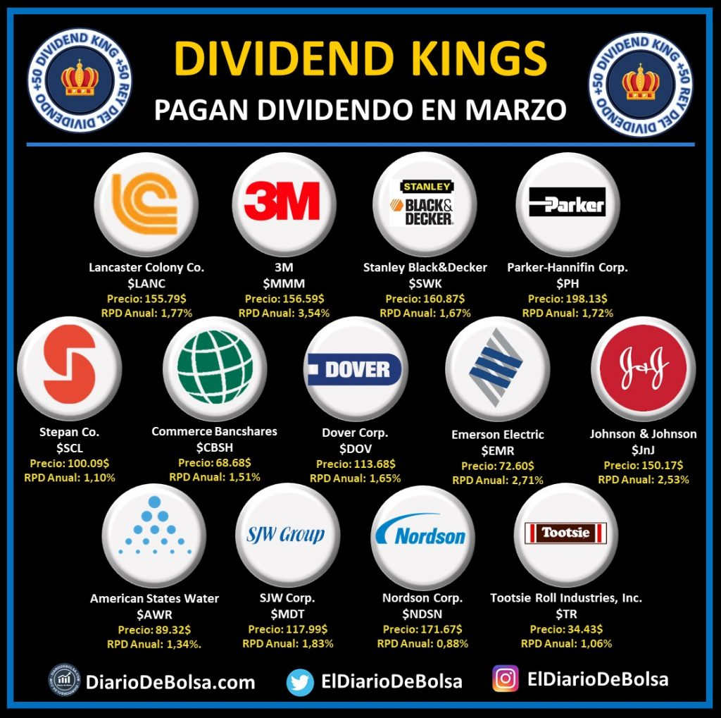 Dividend Kings o Reyes del dividendo que pagan dividendo en marzo: Lancaster Colony (LANC), 3M (MMM), Stanley Black&Decker (SWK), Parker Hannifin Corp (PH), Stepan Co (SCL), Commerce Bancshares (CBSH), Dover Corp (DOV), Emerson Electric (EMR), Johnson & Johnson (JNJ), American States Water (AWR), SJW Corp, Nordson Corp (NDSN), Tootsie Roll Industries (TR)
